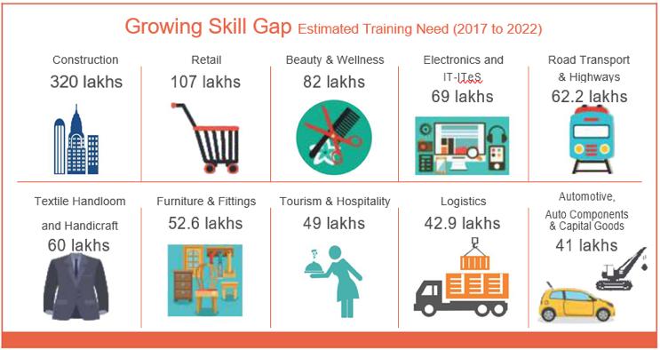Growing skill gap 2017-22