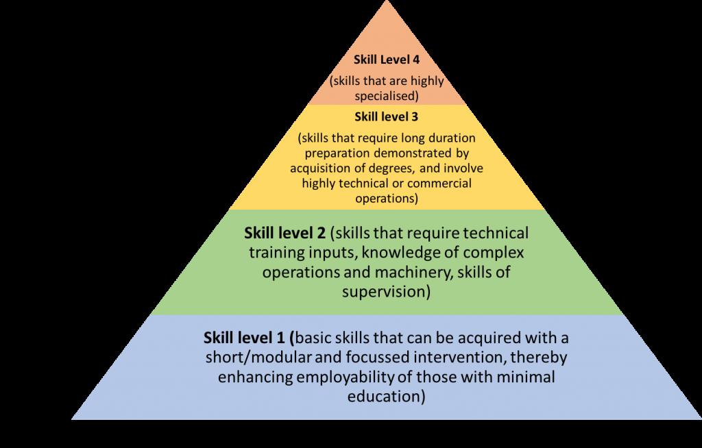 IMaCS skill pyramid