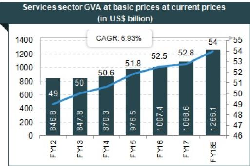 Services GVA