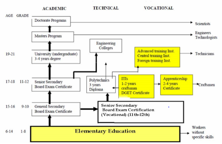 Concept note - vocationalisation of Indian education
