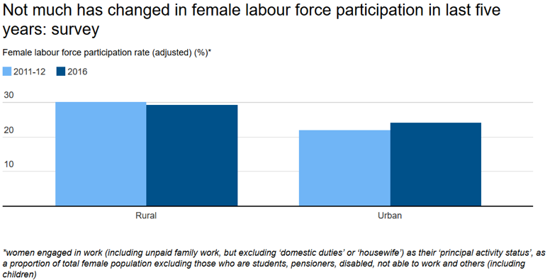 Female workforce participation