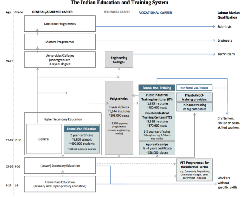 Indian Education and Training System