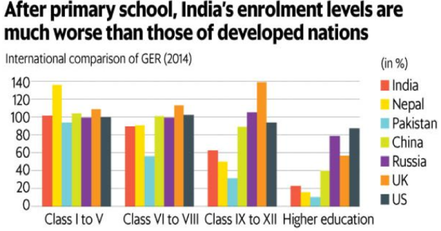 Trends in school enrolment
