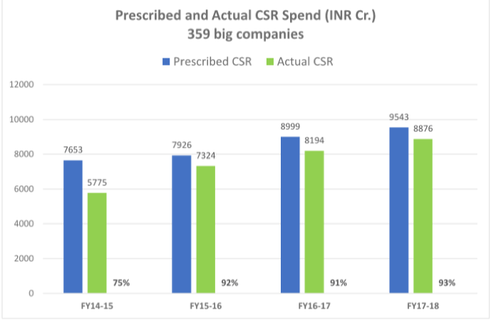 CSR Spending 2014-17