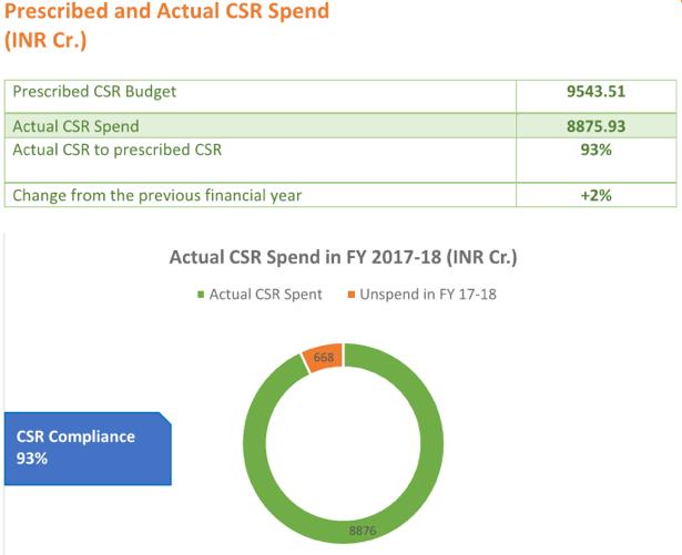CSR spending