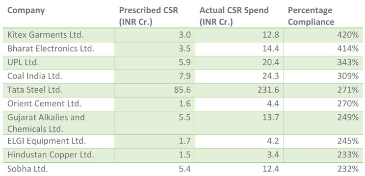Companywise CSR spending