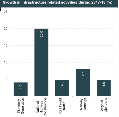 Growth in infrastructure
