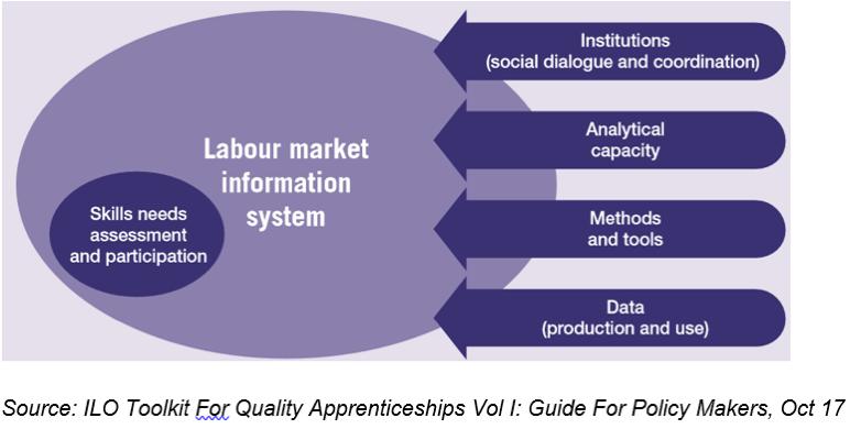 ILO Toolkit for quality apprenticeship
