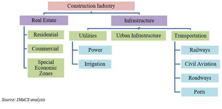 Indian Construction landscape