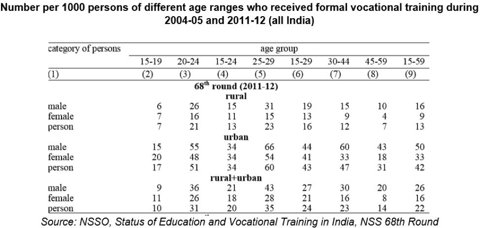 % vocational training