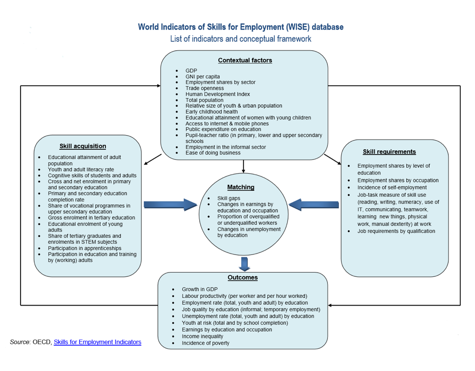 Skills for employment indicators