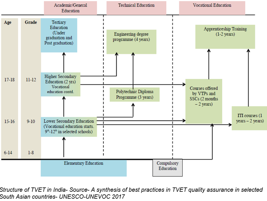 Role of Quality Assurance in TVET - INDIA APPRENTICESHIP FORUM