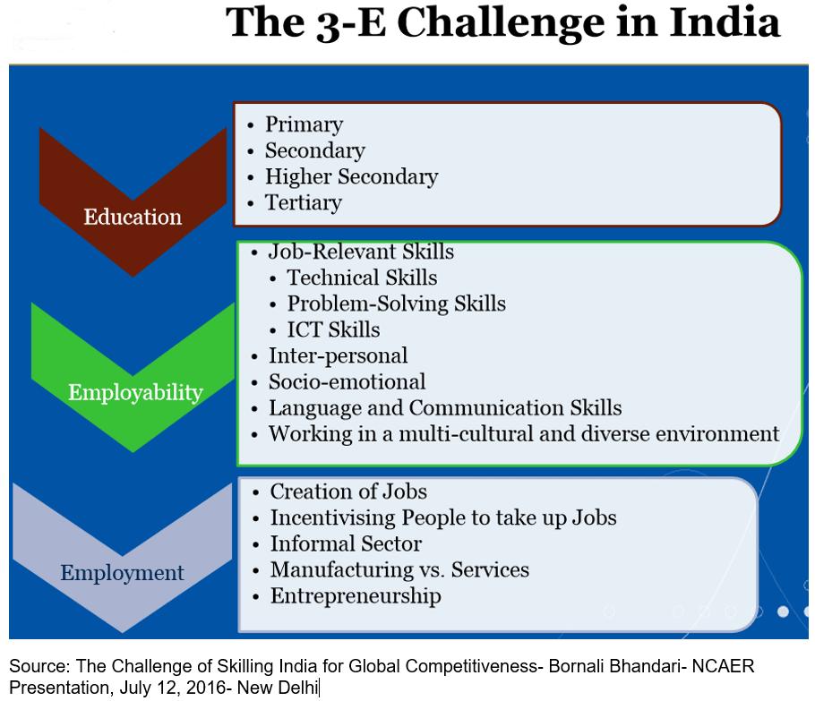 3E challenge in India