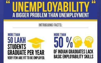 Youth employability challenges in India